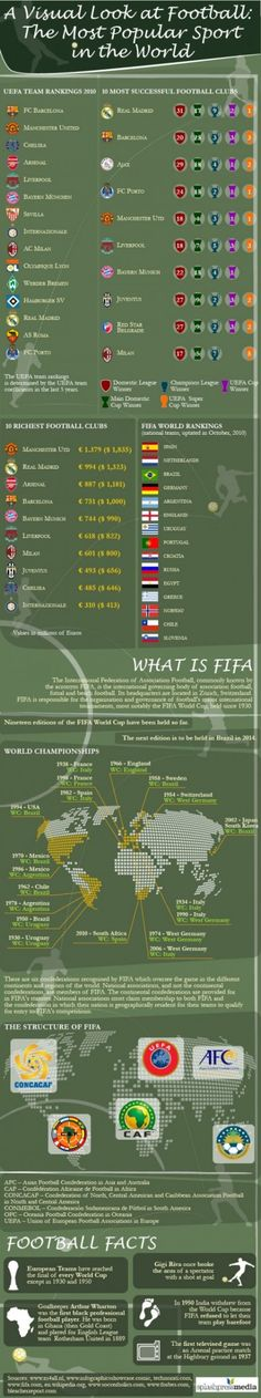 A Visual Look At Football: Infographic