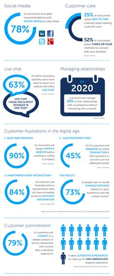 How to Drive Revenue and Increase Loyalty Through Customer Experience | Mitel - United States (EN)