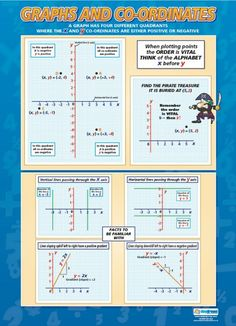 Graphs and Co-ordinates | Maths Numeracy Educational School Posters