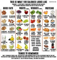 nutrition - This is what 100 calories look like I've made this food chart for my gramma who is trying to lose weight This is an outline of 60100 calorie food portions with their corresponding macro nutrients I figured other people may find this helpful 100 Calorie Meals, Food Calorie Chart, 1200 Calorie Meal Plan, Low Calorie Recipes, Diet Recipes, Calorie Counting Chart, Fruit Calorie Chart, Calorie Free Foods, Healthy Low Calorie Snacks