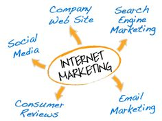 Internet marketing helps to advertise products and services through the internet using social media, emails, web marketing and through the open websites.