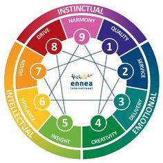 What is the Enneagram? The Enneagram is an ancient model of human behavior. Its origins are unknown (but many theories have been suggested regarding its early history). It's possibly one of the earliest ways of categorising human behavior and it. Personality Assessment, Personality Psychology, Infj Personality, Personality Descriptions, Enneagram Types, Mbti, Coaching, Writing, Exploring