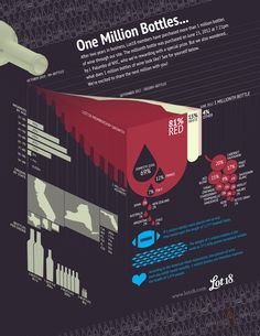 Lot18 celebrates over 1 million bottles of wine sold with this amazing #infographic