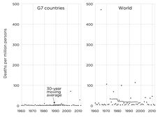 O2 emission data from CDIAC can be used as is.Climate-related deaths have been categorized as all deaths from climatological, hydrological, and meteorological disasters. To calculate a death rate for G7 countries, the total population of Canada, France, Germany, Italy, Japan, United Kingdom, and United States have to be aggregated for each year from World Bank data. The climate-related deaths of these countries are also aggregated and divided by the G7 population number to calculate a deaths…