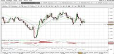 Analisi Forex EUR/AUD
