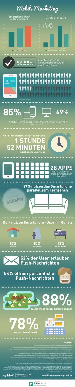 Mobile Marketing Infografik