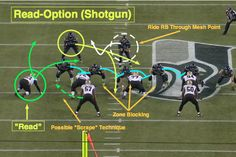 NFL 101: Introducing the Read-Option