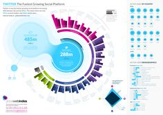 Twitter is the Fastest Growing Social Network [INFOGRAPHIC] - See more at: http://dashburst.com/infographic/twitter-fastest-growing-social-network/#sthash.Ke4Z6KxW.dpuf