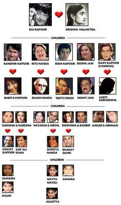 A comprehensive Raj Kapoor family tree that will help you make sense of the many Bollywood connectons in this illustrious family! Bollywood Couples, Bollywood Cinema, Bollywood Girls, Bollywood Stars, Bollywood Actress, Rajiv Kapoor, Randhir Kapoor, Rishi Kapoor, Kareena Kapoor
