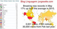 Blog Linguagem: jorgesette.com  May was our best month so far! #blog #language #art #ebooks #marketing #teaching #sales #english