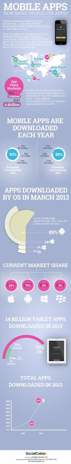 ¿Cuánta gente utiliza #apps? Previsiones para 2013 #infografia #mobile