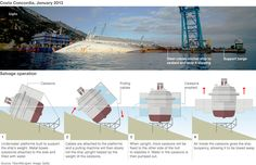 Salvaging the Costa Concordia