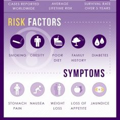 Pancreatic Cancer: because pancreatitis increases your risk for pancreatic cancer