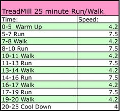 Simple and easy 25 minute treadmill workout that will work up a sweat. Running On Treadmill, Treadmill Workouts, Running Workouts, Running Humor, Butt Workouts, Running Tips, Fitness Diet, Fitness Motivation, Health Fitness