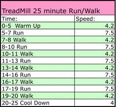 #treadmill run workout,  running workout #fitblog