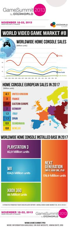 Worldwide home console market. Kingdom 3, United Kingdom, Video Game Industry, Game Design, Xbox One, Infographics, Videogames, Console, Germany