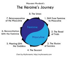 quick breakdown of heroine's journey plotting with end comparison to hero's journey