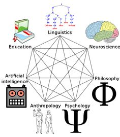 """Cognitive Science Heptagram - from Wikipedia: """"Figure illustrating the fields that contributed to the birth of cognitive science, including linguistics, education, neuroscience, artificial Intelligence, philosophy, anthropology, and psychology. Adapted from Miller, George A (2003). """"The cognitive revolution: a historical perspective"""". TRENDS in Cognitive Sciences 7."""""""