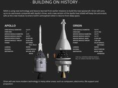Orion / Apollo comparison