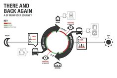 SF Muni User Journey Map by Evan Litvak, via Behance A very nice way of journeymap infograph