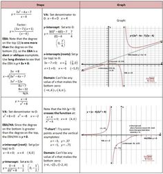 Rational functions and limits. Worksheet on Limits & Continuity ...