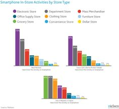 Smartphone Shopping Relative to Type of Store