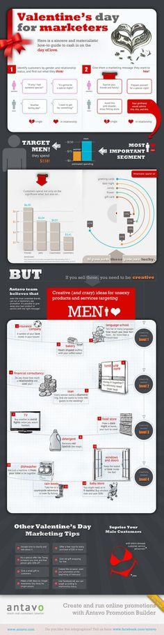 "infografía ""Valentine´s Day for Marketers."