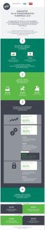 Parution du baromètre 2014 de la transformation numérique de l'Usine Nouvelle, Econocom et Sage