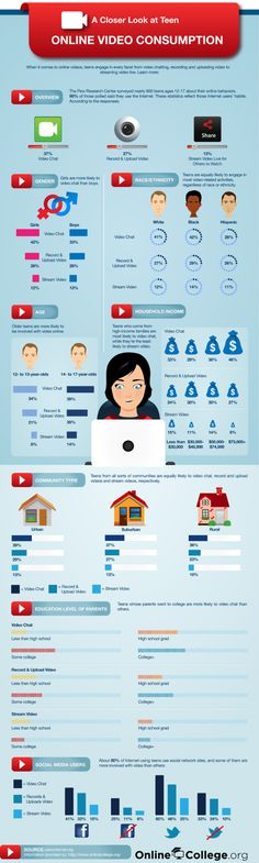 A Closer Look at Teen Online Video Consumption- Online videos can be informative or just plain entertaining. Here's a look at how teens are using online video services, like YouTube, today.When it comes to online videos, teens engage in every facet from video chatting, recording and uploading video to streaming video live. #infographic