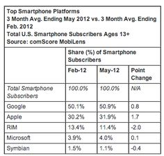 comScore: In U.S. Mobile Market, Samsung, Android Top The Charts; Apps Overtake Web Browsing
