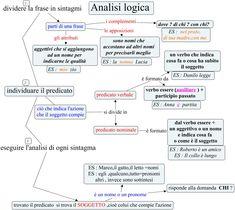 Analisi logica - Come si fa l'analisi logica ?