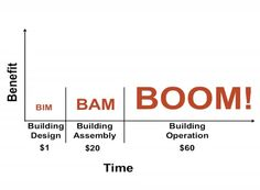 The Future of the Building Industry: BIM-BAM-BOOM! (1)