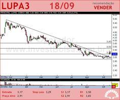 LUPATECH - LUPA3 - 18/09/2012 #LUPA3 #analises #bovespa