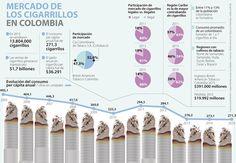 El consumo de cigarrillos en los colombianos cayó menos de 1% en 2015 British American, Lidl, Map, Alcohol, Lost City, Rubbing Alcohol, Liquor, Maps