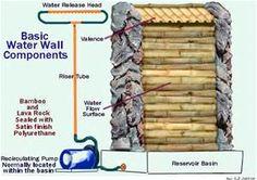DIY Indoor Wall Water Fountain - Bing Images