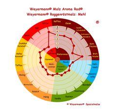 Weyermann® Malz Aroma Rad® Roggenröstmalz - Mehl