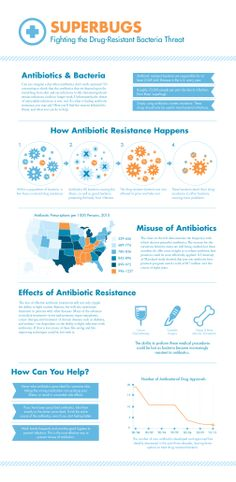 Designed for hospital waiting rooms and doctor's offices, Superbugs is an infographic that educates patients on the dangers of antibiotic resistance i