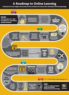 The 1 mile Roadmap to Online Learning - Infographic - eLearning Industry