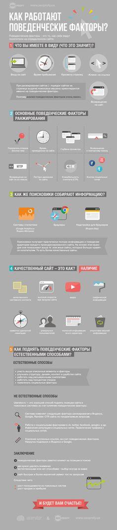 Инфографика: Как работают поведенческие факторы - SeoProfy