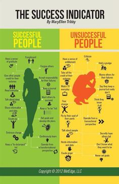 Watching TV Every Day?  Success Indicator?