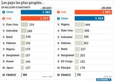 Tableau n°1 Les dix pays les plus peuplés du monde d'aujourd'hui ( 2013 ) en comparaison à 2050
