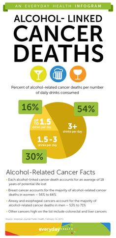 A new study finds that the more a person drinks, the greater their risk of dying from cancer – especially breast cancer, oral and throat cancers, colorectal cancers, and liver cancer.