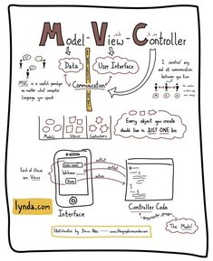 Moving from JSF to MVC. computer programming with some sketchnotes of another… Computer Programming Languages, Programming Humor, Computer Coding, Computer Basics, Python Programming, Computer Science, Coding Jobs, Object Oriented Programming, Programming Tutorial