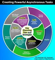 Practical strategies to develop asynchronous tasks for either remote, hybrid, or blended learning. Comprehension Activities, Learning Activities, Computer Algorithm, Direct Instruction, Learning Theory, Teaching Technology, Activity Board, Formative Assessment, Used Computers