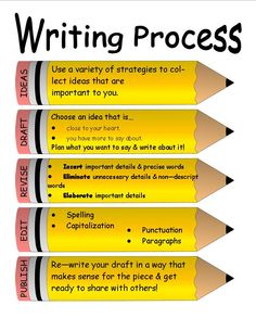 tips on writing in the form Make the most of your writing test: analyse each task properly and spend some time making notes highlight or underline key words in the tasks to make sure that you focus on what you have to you must write your answers in full answers written in note form or in bullet points will lose marks tips for the ielts writing test.