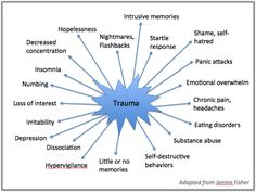 It can be really tough to try to make sense of a past trauma and how it  effects you in the here and now. Post Traumatic Stress Disorder (PTSD) has  a specific set of symptoms, such as nightmares and flashbacks. But the  reality of complex trauma resulting from repeated traumatic events is that  the effects go far beyond the symptoms outlined in the DSM.