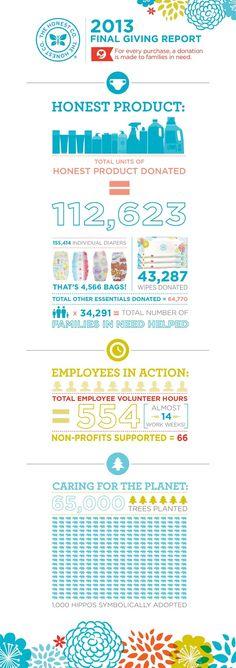 Honest's 2013 Giving Report