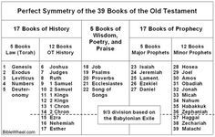 The Books of the Old Testament – Knowledge.Es
