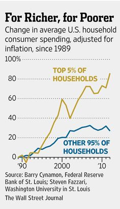 How a two-tier economy is reshaping the U.S. marketplace http://on.wsj.com/1wE6EsA
