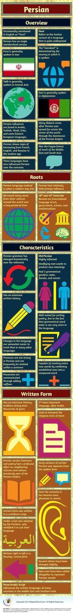 Infographic of Persian Language.